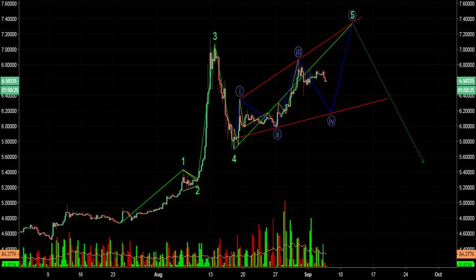 USDTRY: USDTRY Possible Ending Diagonal?