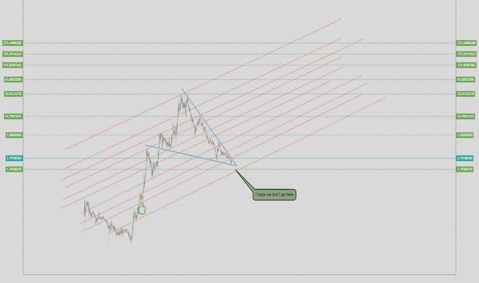 LSKUSD: LSK/USD very good potential