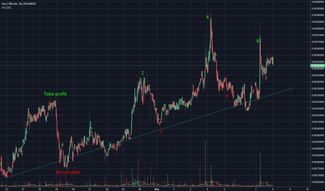 GASBTC: GAS/BTC trading opportunities