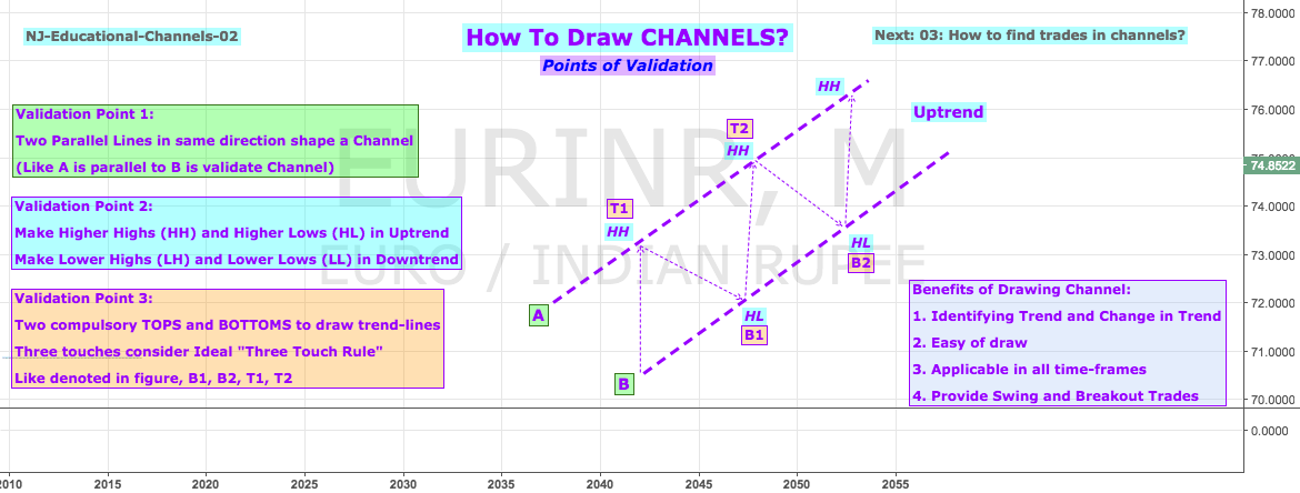 Educational 02: How To Draw Channels?