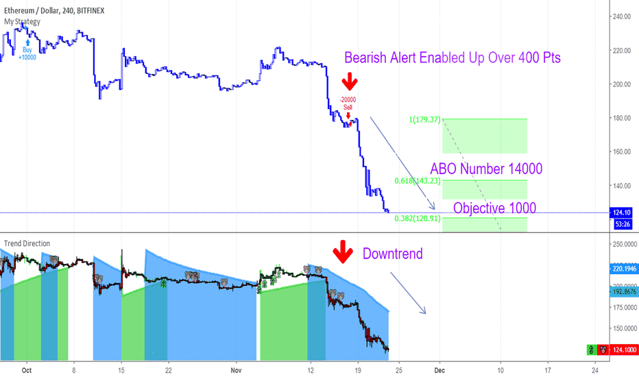 ETHUSD: Making New Lows !!!
