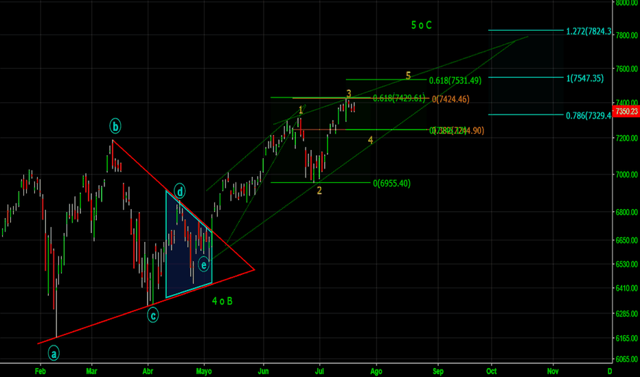 NDX: NASDAQ Objetivos de corto plazo