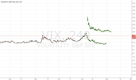 VIX: Short VIX