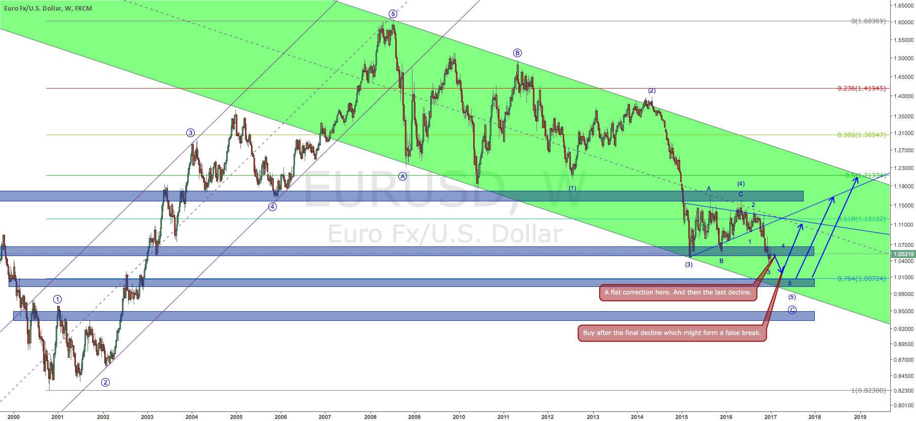 Outlook for EURUSD in 2017 (2017-01-08)