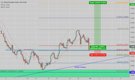 USDCAD: Another Long for DollarCad