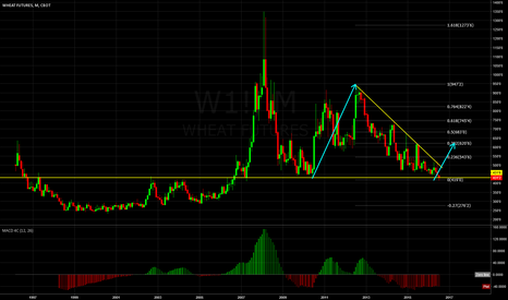 W1!: Wheat at Monthly Low. Looking to Long..