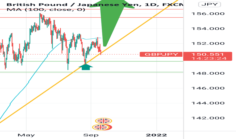 Possible long on GbpJpy