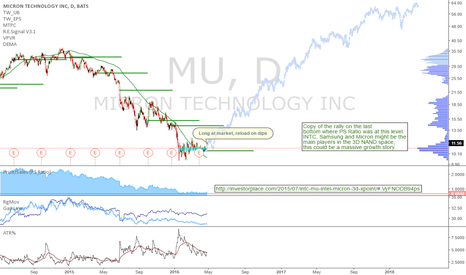 MU: MU: Micron offering a long term long opportunity