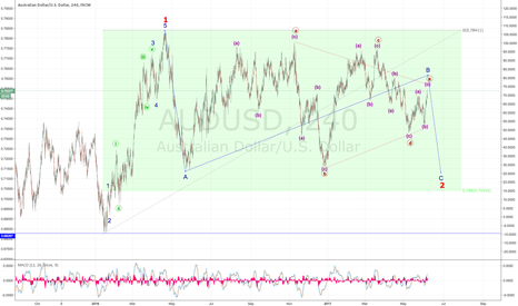 AUDUSD: Wave C coming up Short coming....