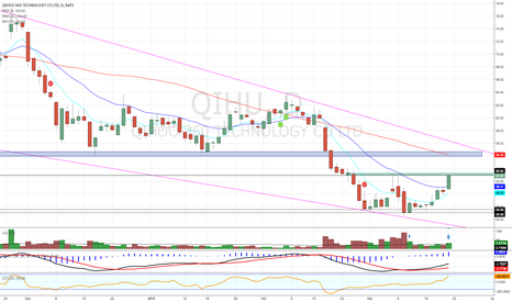 "QIHU: Pivotal Level for this stock to ""Soar""  or Fail"""