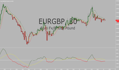 EURGBP: EUR/GBP SETUP 12/29/2015