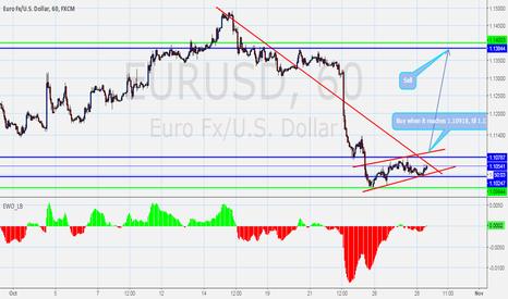EURUSD: Euro Fx/U.S Dollar,60, FXCM