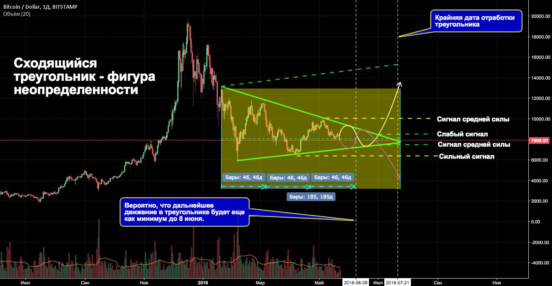 Bitcoin в треугольнике. Когда развязка?