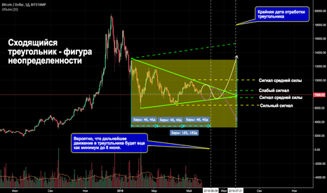 BTCUSD: Bitcoin в треугольнике. Когда развязка?