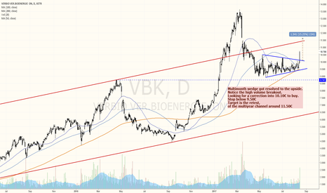 VBK: VERBIO MULTIMONTH WEDGE BREAKOUT