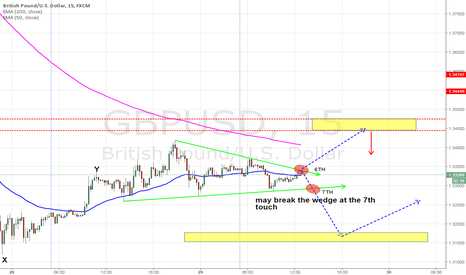 GBPUSD: GBPUSD LIEKLY TO BREAK THE WEDGE ON 7TH TOUCH