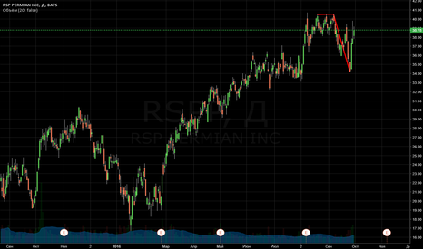 RSPP: sell