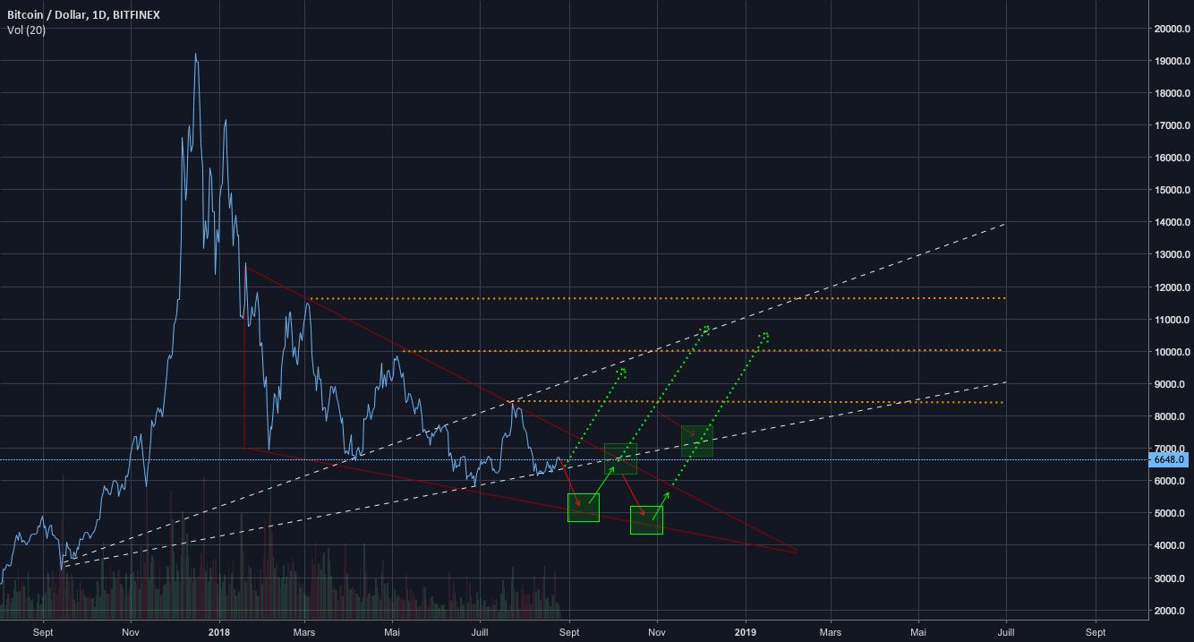 [BUY / LONG] Bitcoin, la fin de la baisse, place à la hausse !