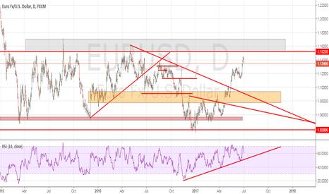 EURUSD: El euro sigue escalado esperando el BCE