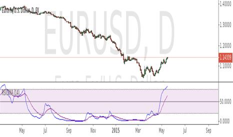 Best crypto indicators trading view