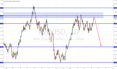 NZDUSD: Time for NZDUSD shorts?