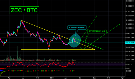 ZECBTC: ZEC WILL GO OVER YOUR WILDEST TARGETS - JUST WAIT FOR IT - 10X