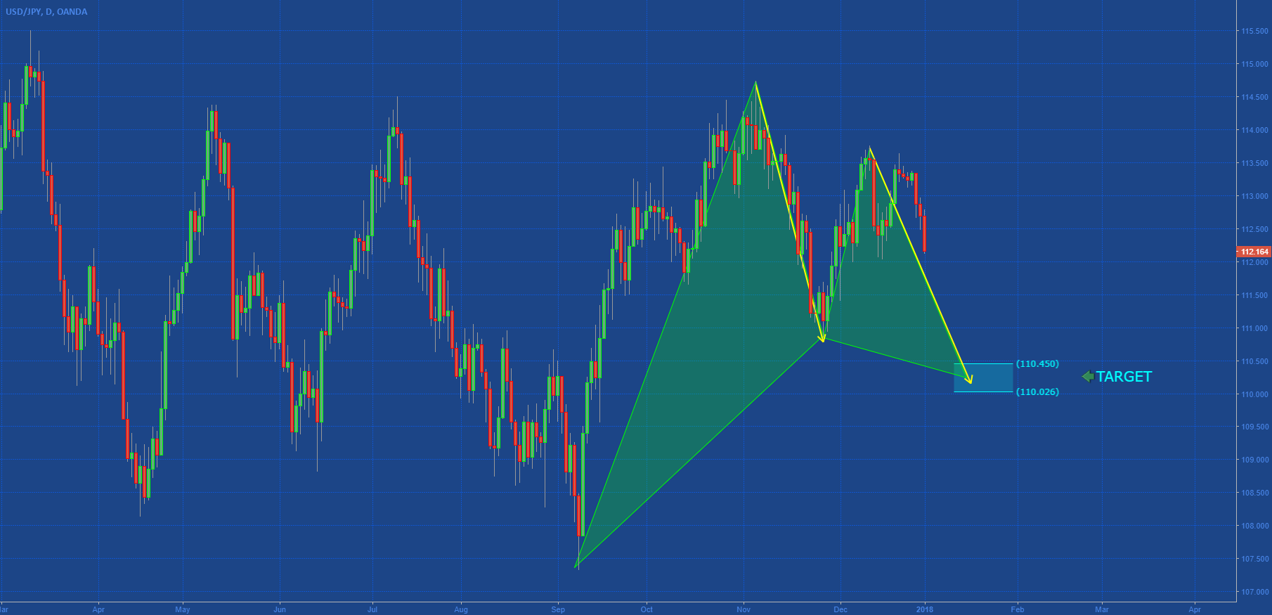 [USDJPY] POTENTIAL HARMONIC STRUCTURE IN PLAY....