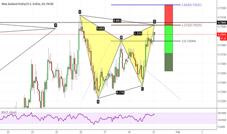NZDUSD: Gartley on NZDUSD