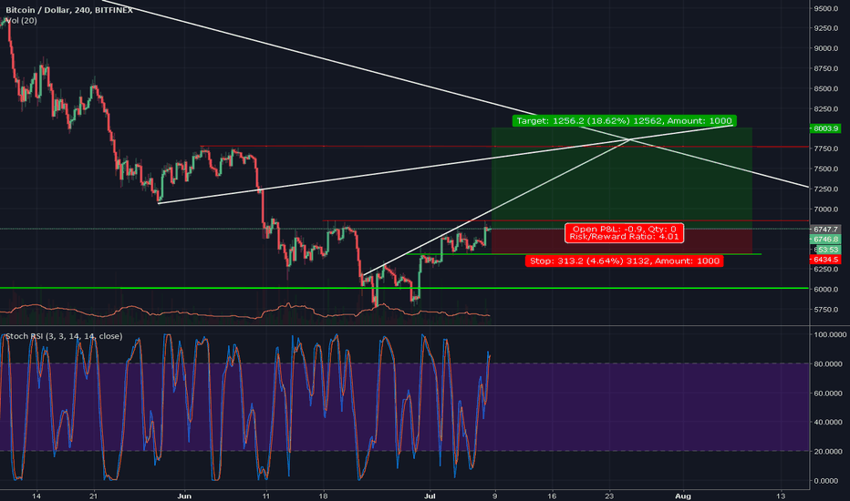 BTCUSD: My prediction for the coming days