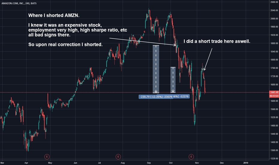 AMZN: Amazon (AMZN) Is still a good short