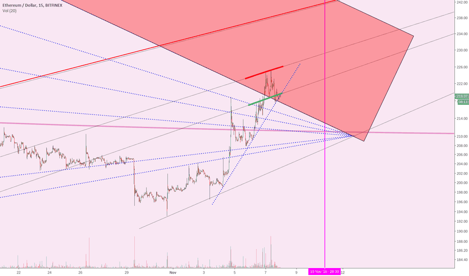 ETHUSD: I just sold everything...