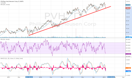 PVH: Looks oversold here