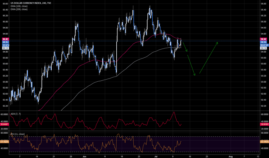 DXY: sell DXY