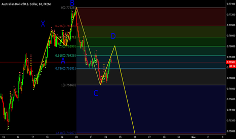 AUDUSD: Bearish 5-0 pattern forming in the AUDUSD 1hr chart