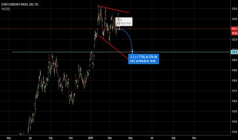 EXY: Euro Index