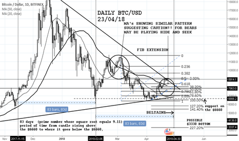 BTCUSD: BTC/USD BELTANE AND BEARS