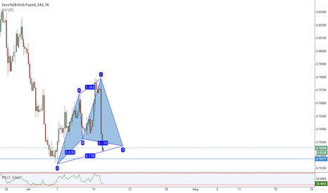 EURGBP: Bullish Cypher