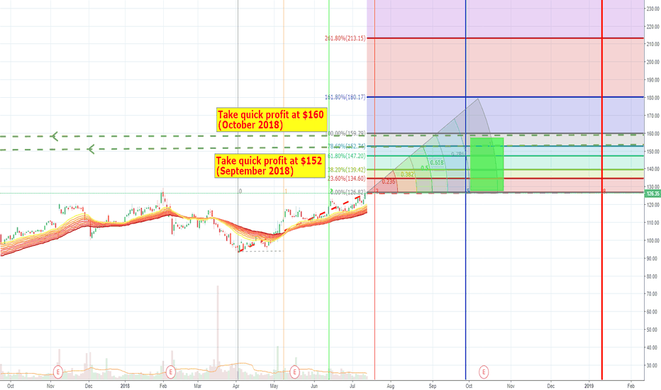 TTWO: TTWO is heading $160 area by November 2018