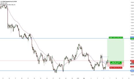 USDJPY: USD/JPY Long position
