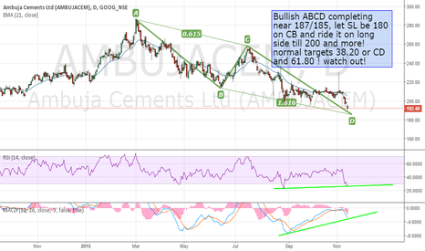 AMBUJACEM: Bullish ABCD - D will be completed around 185/187, start buying