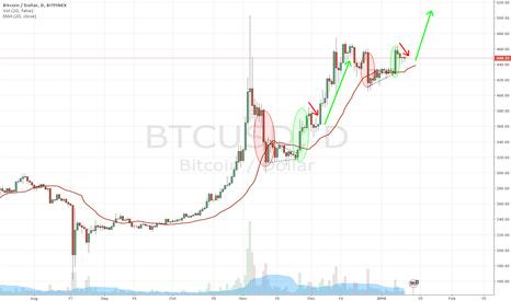 BTCUSD: BTCUSD: Bitcoin cup and handles