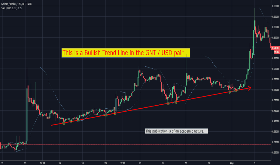 Gntusd Bullish Trend Line In The Gnt Usd Pair