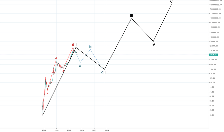 BLX: [BTCUSD][BLX] History of Wave(nature)