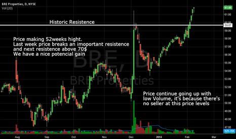 BRE: BRE Properties - nice potencial gain