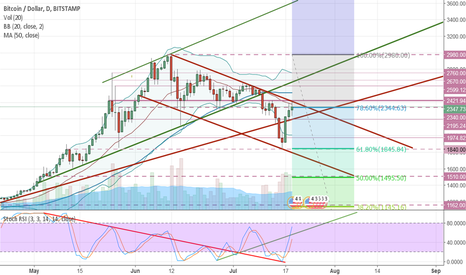 BTCUSD: Bitcoin breakout to occur this weekend! BIP 91. Coil Pattern.
