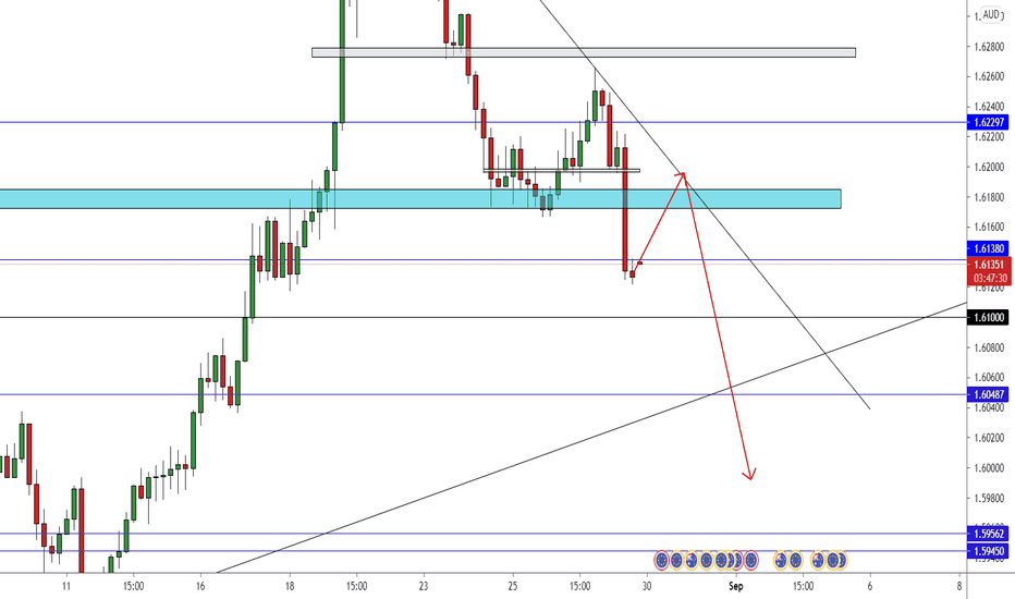EUR/AUD New Short Setup To Catch 150 Pips For Free !