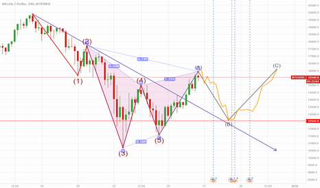 BTCUSD: go to 13400 until 12500