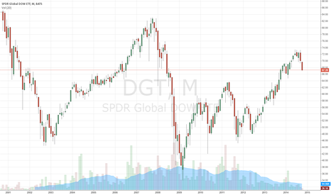 DGT: SPDR GLOBAL DOW ETF