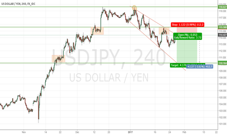 USDJPY: It's time to enter '' Short ''