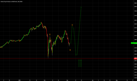 US30: DOW JONES LONG IDEA - Bull Market Continuation Pattern